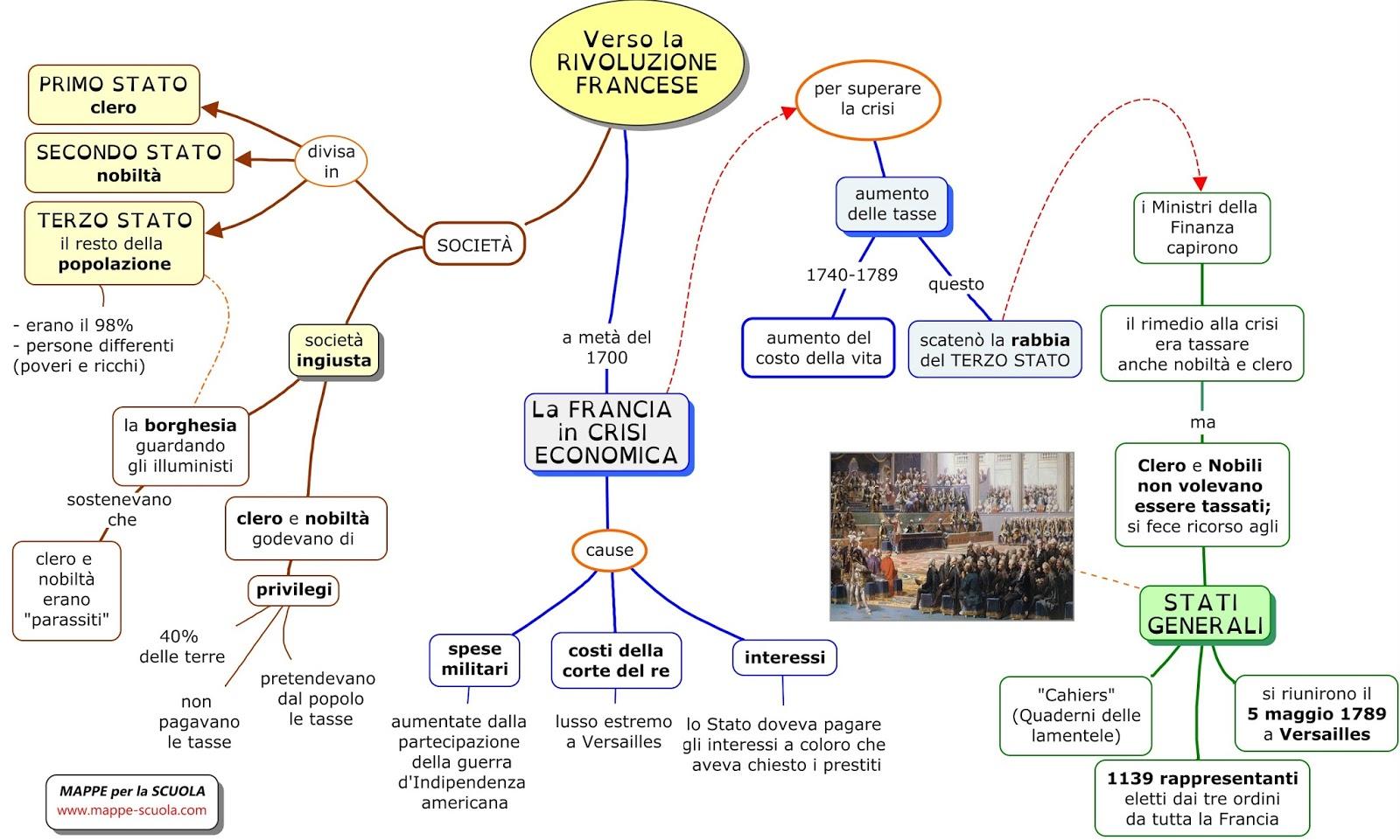 La rivoluzione francese dituttounpo 39 for La casa di campagna francese progetta una storia